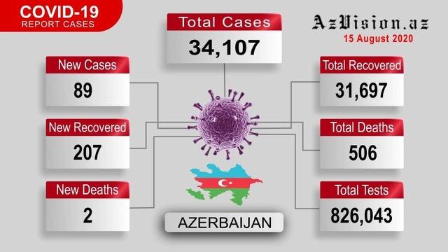 Azerbaijan confirms 207 more COVID-19 recoveries - VIDEO