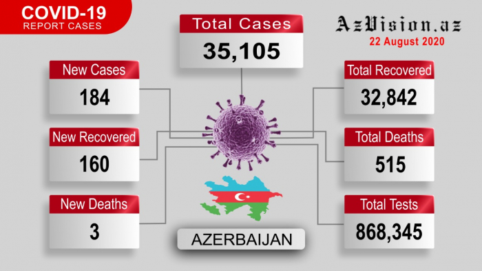 Coronavirus updates in Azerbaijan: 184 new cases recorded; 160 recovered & 3 died -   VIDEO
