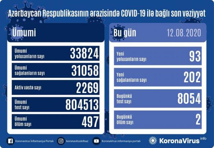 Azərbaycanda 93 yeni yoluxma -    Daha 202 nəfər sağaldı