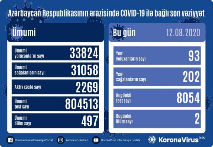 أذربيجان:إصابة93 شخص بكوفيد 19 وتعافى 202 شخص