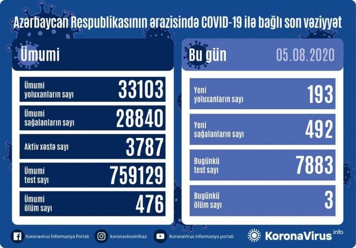 Daha 193 nəfər koronavirusa yoluxdu -