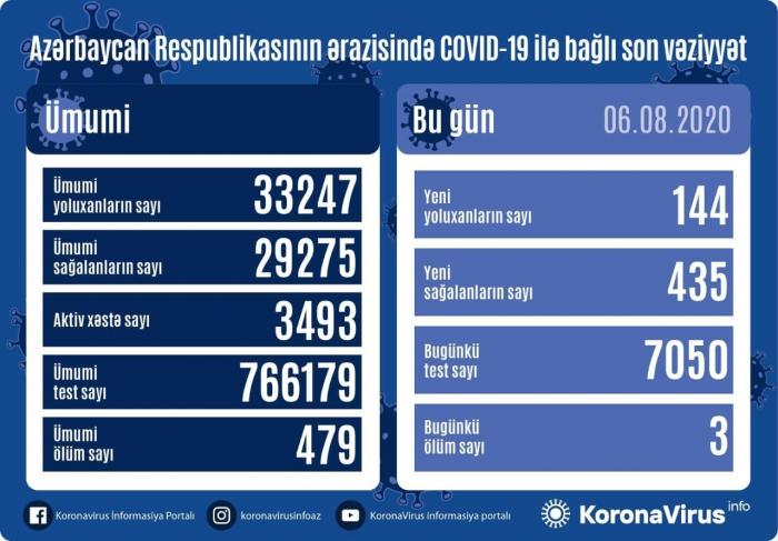 Daha 144 nəfər koronavirusa yoluxdu,   435 nəfər sağaldı
