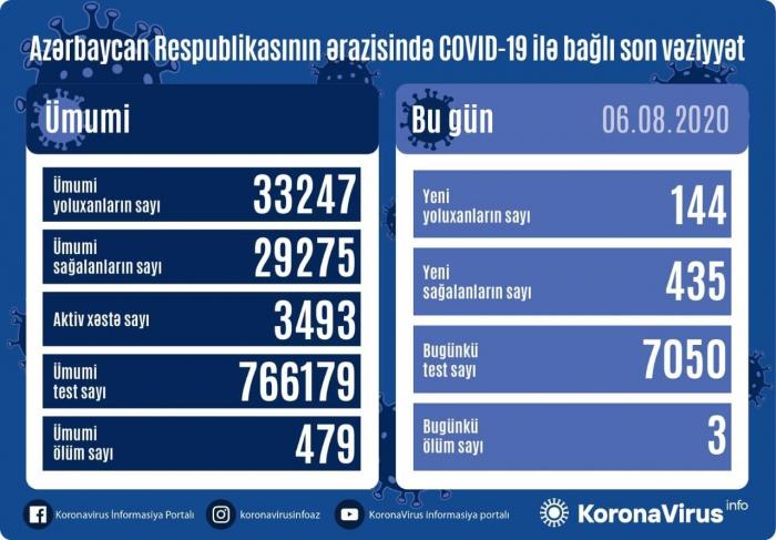 Weitere 144 Personen mit dem Coronavirus infiziert-   435 erholt