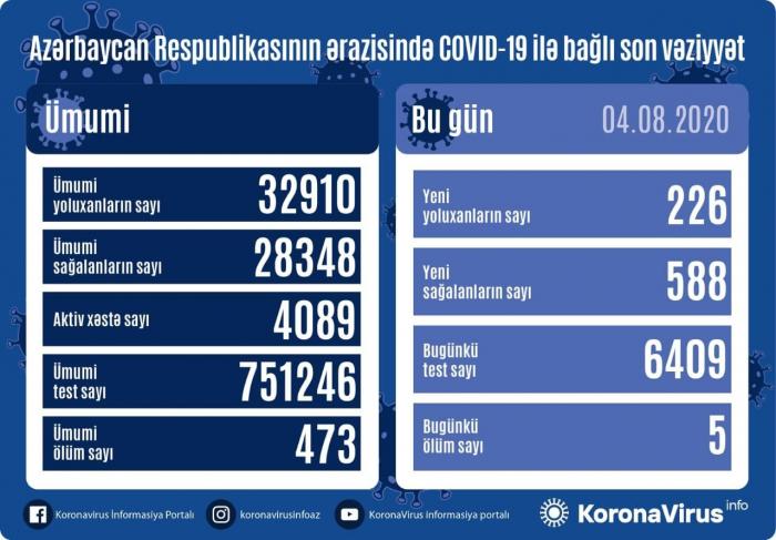 Azərbaycanda 226 yeni yoluxma -   Daha 588 nəfər sağaldı