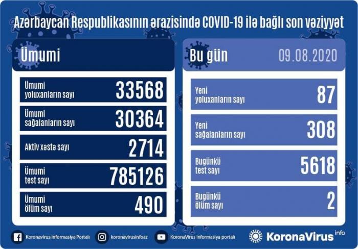 Azərbaycanda gündəlik yoluxma sayı 87-yə düşdü
