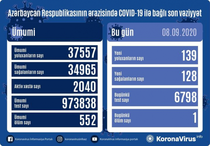 Azərbaycanda daha 139 nəfər COVID-19-a yoluxdu
