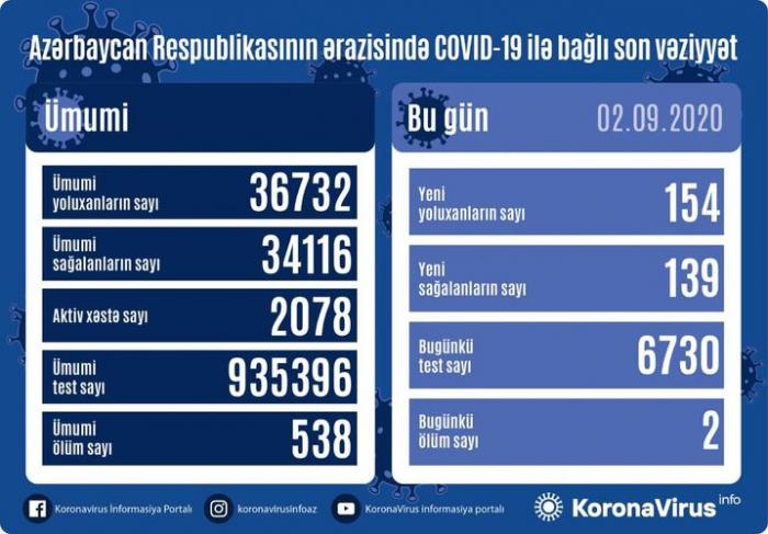 Azərbaycanda daha 154 nəfər COVID-19-a yoluxdu