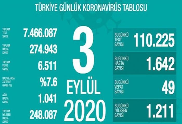 Türkiyədə koronavirusla bağlı son statistika