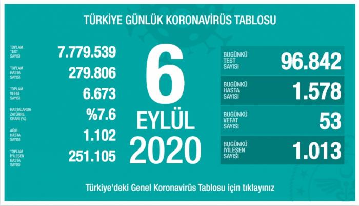 Türkiyədə son sutkada koronavirusdan 53 nəfər öldü