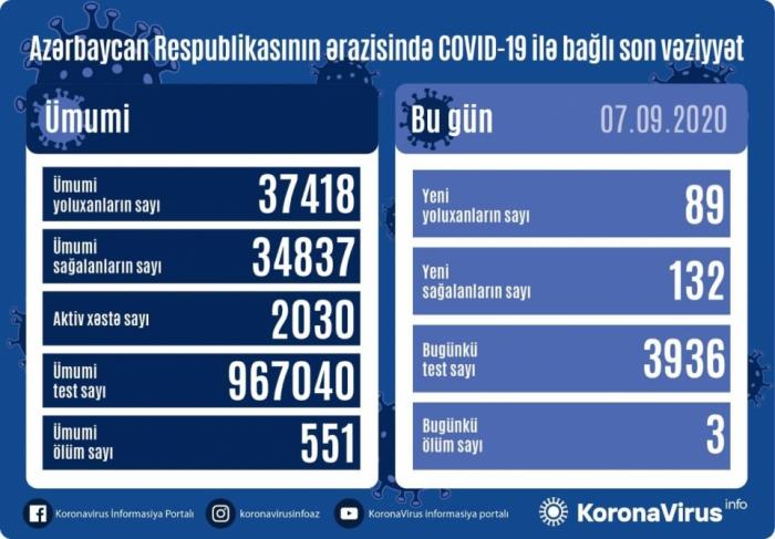 Azərbaycanda gündəlik yoluxma sayı azaldı