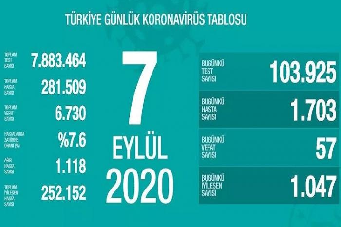 Türkiyədə daha 1703 nəfər COVID-19-a yoluxdu