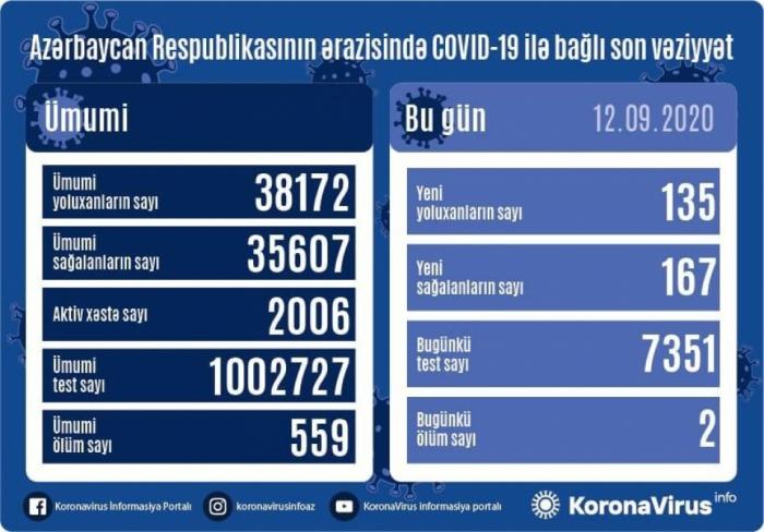 135 yeni yoluxma qeydə alındı, 167 nəfər sağaldı