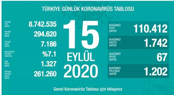 Türkiyədə koronavirusdan daha 67 nəfər ölüb