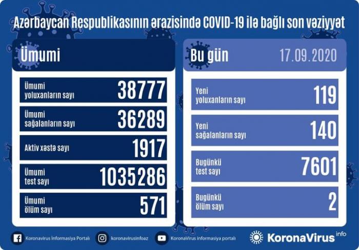 119 yeni yoluxma qeydə alındı, 140 nəfər sağaldı