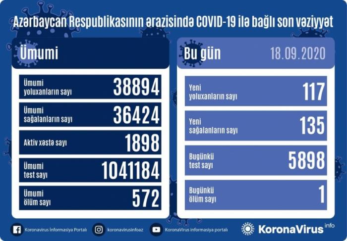 أذربيجان: تسجيل 117 حالة جديدة للاصابة بفيروس كورونا