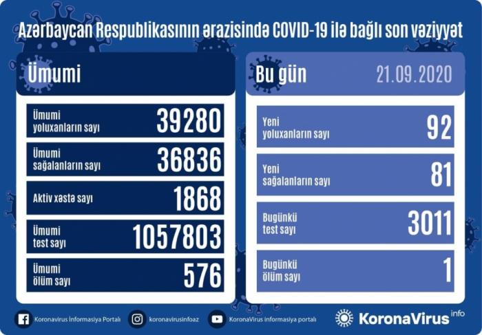 Daha 92 nəfər koronavirusa yoluxdu