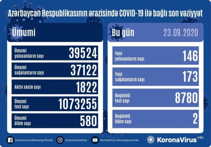 Daha 146 nəfər koronavirusa yoluxdu