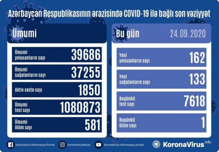 Azərbaycanda 162 yeni yoluxma qeydə alındı