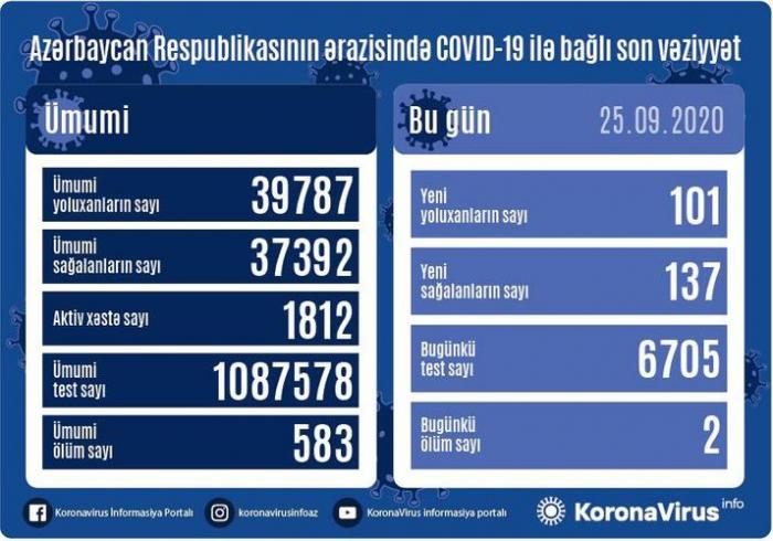Azərbaycanda daha 101 nəfər COVID-19-a yoluxdu