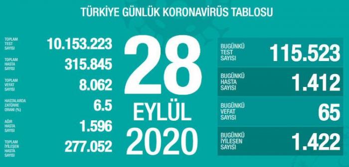 Türkiyədə koronavirusdan daha 65 nəfər ölüb