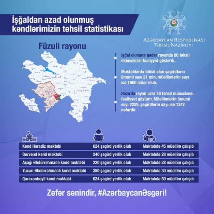 Azad olunmuş kəndlərimizin təhsil statistikası