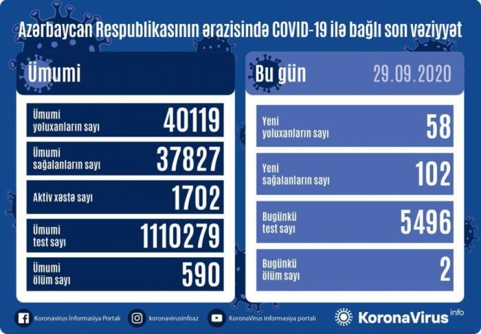 تسجيل 58 حالة جديدة للاصابة بفيروس كورونا في البلاد