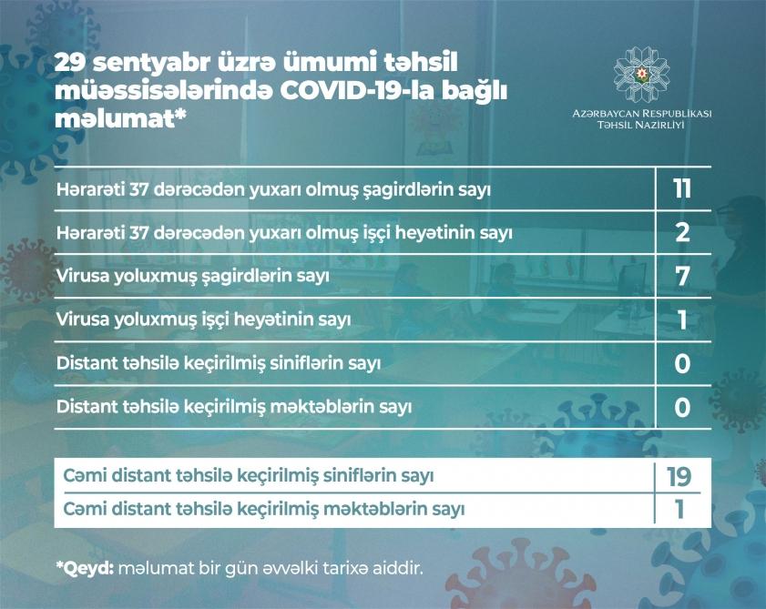 Daha 7 şagird koronavirusa yoluxdu
