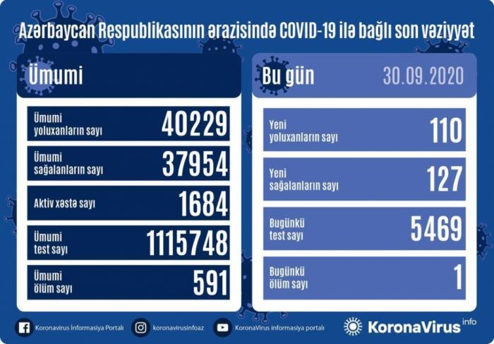 Daha 110 nəfər COVID-19-a yoluxdu