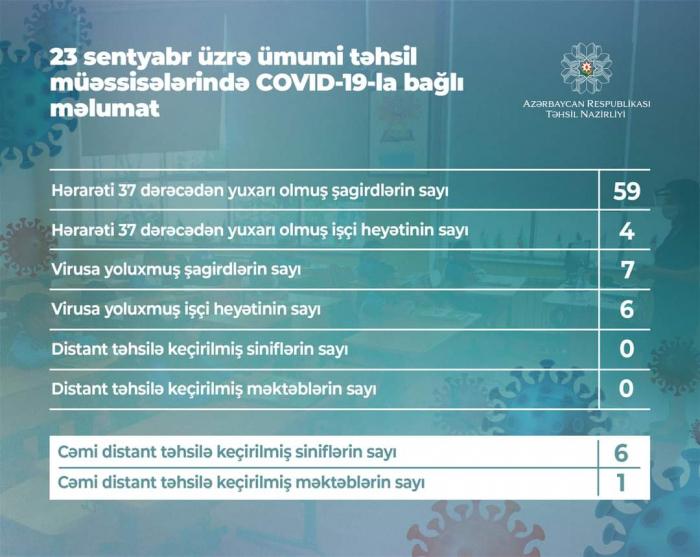 Bu gün 7 şagird koronavirusa yoluxdu