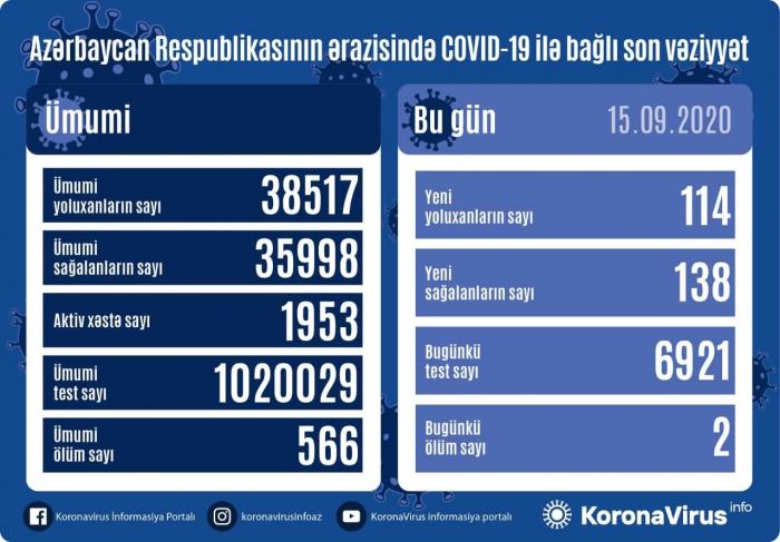 Azərbaycanda 114 yeni yoluxma aşkarlandı