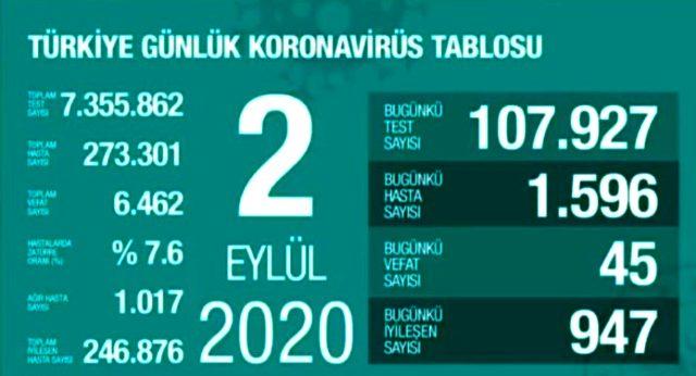 Türkiyədə koronavirusdan daha 45 nəfər ölüb