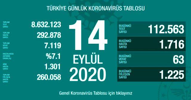 Türkiyədə daha 1716 nəfər koronavirusa yoluxdu