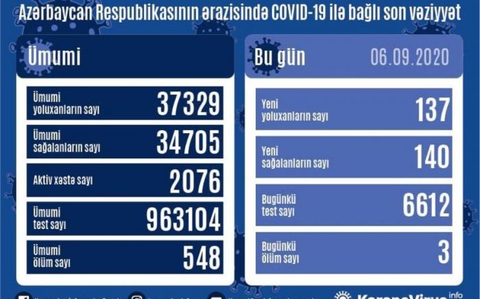Azərbaycanda daha 137 nəfər COVID-19-a yoluxdu