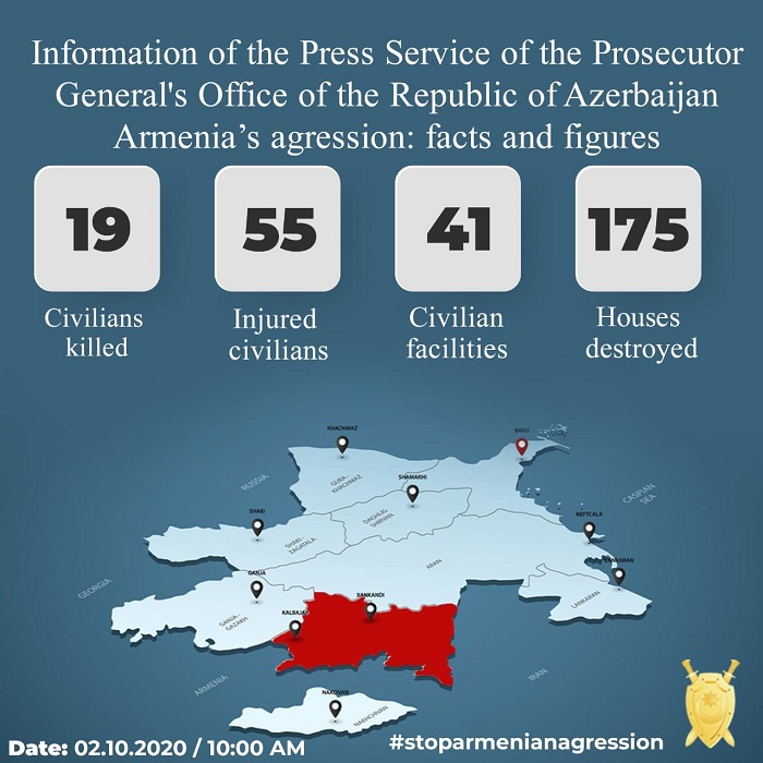 Armenian vandalism:175 houses, 41 civilian facilities severely damaged