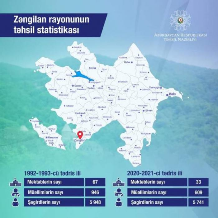 Zəngilan rayonunun təhsil statistikası
