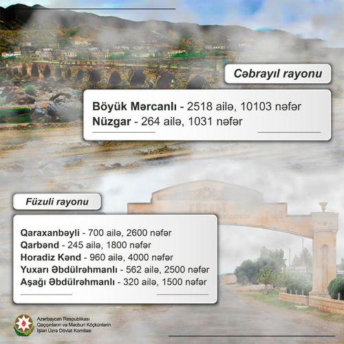 İşğaldan azad olunmuş ərazilərin sakinlərinin sayı açıqlandı