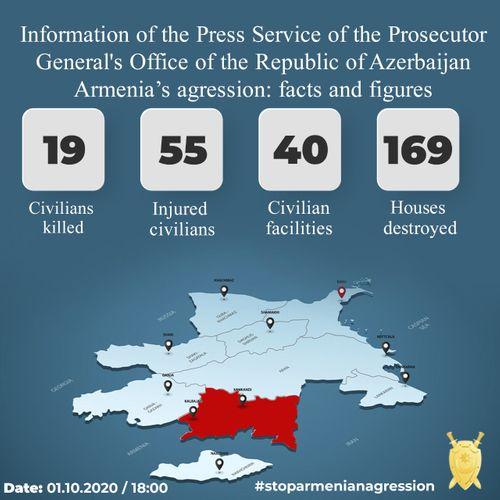 Ermənilərin öldürdüyü mülki şəxslərin sayı 19-a çatdı