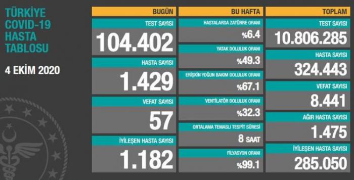 Türkiyədə koronavirusdan daha 57 nəfər ölüb