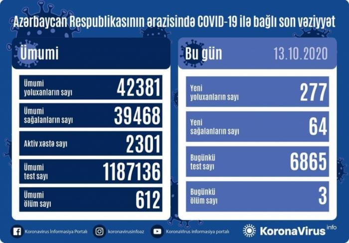 Azərbaycanda daha 277 nəfər COVID-19-a yoluxdu