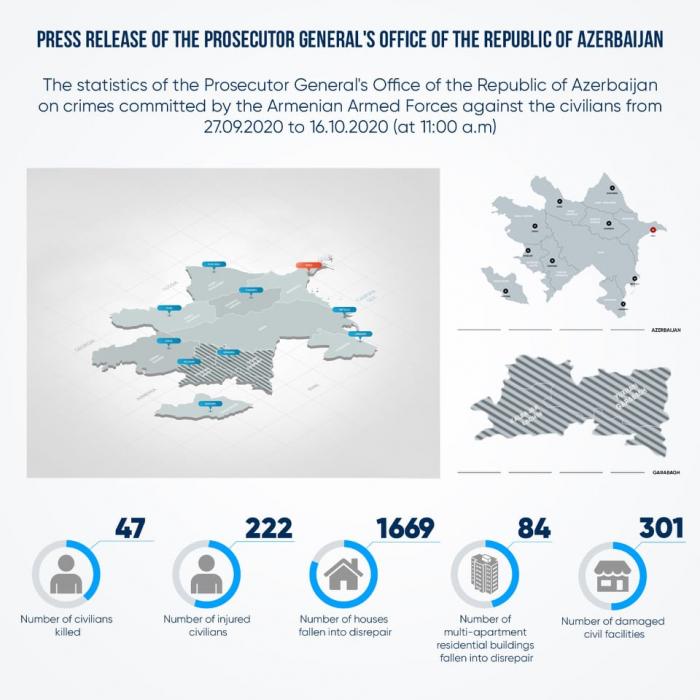 El número de civiles azerbaiyanos muertos por la agresión militar armenia aumenta a 47