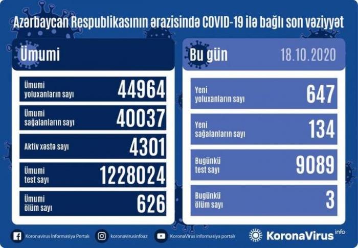 Azərbaycanda 647 yeni yoluxma aşkarlandı