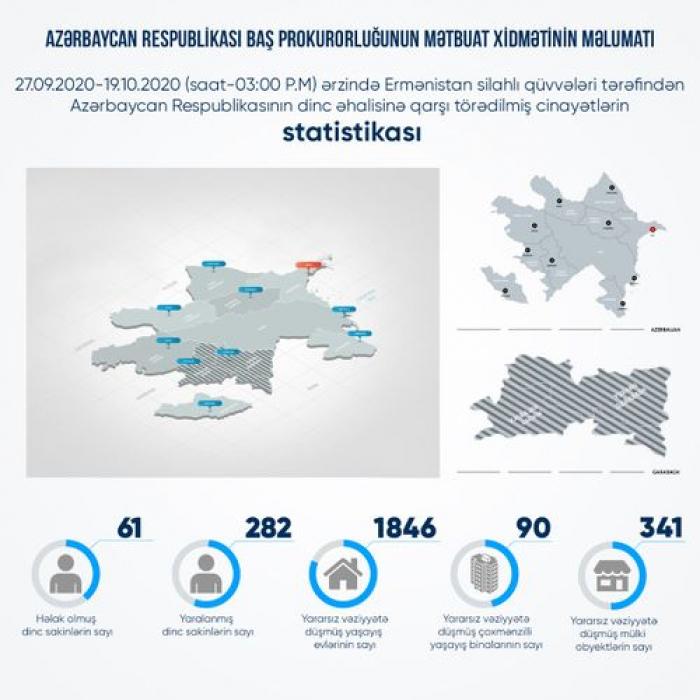 Düşmənin dinc əhaliyə qarşı törətdiyi cinayətlər -    Statistika