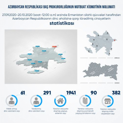 Zahl der von Armeniern verwundeten Zivilisten bekannt gegeben