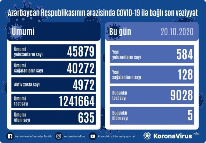 Heute sind 584 Menschen mit COVID-19 infiziert