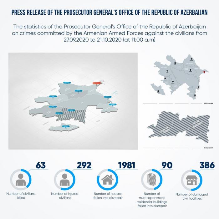 Armenian military aggression leaves 63 Azerbaijani civilians dead