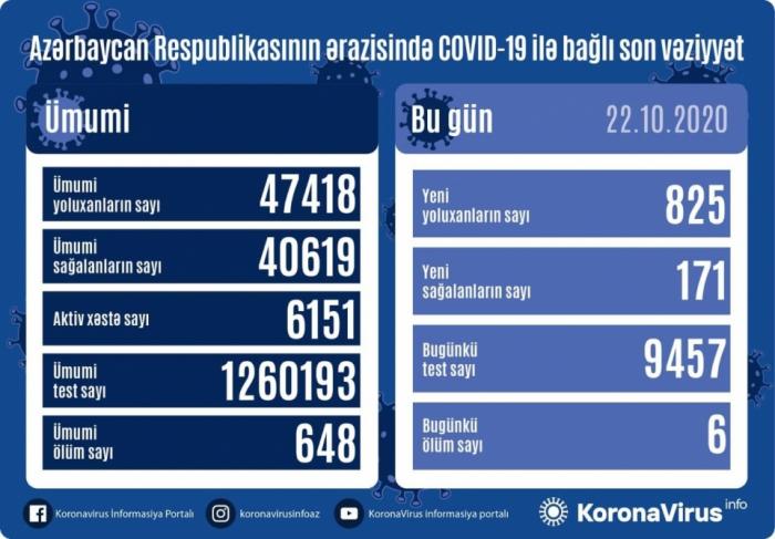 Koronavirusa gündəlik yoluxma sayı 800-ü keçdi