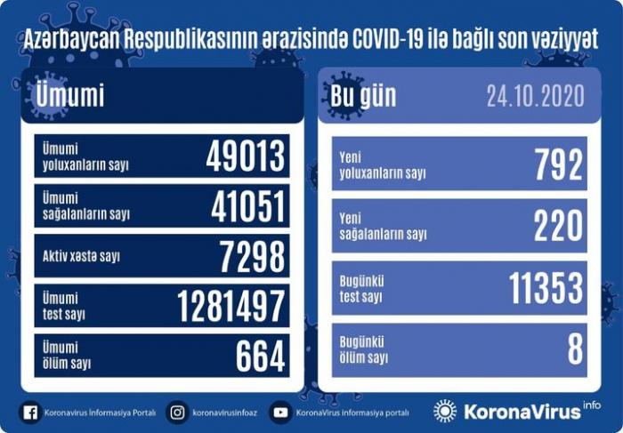 Azərbaycanda daha 792 nəfər COVID-19-a yoluxdu