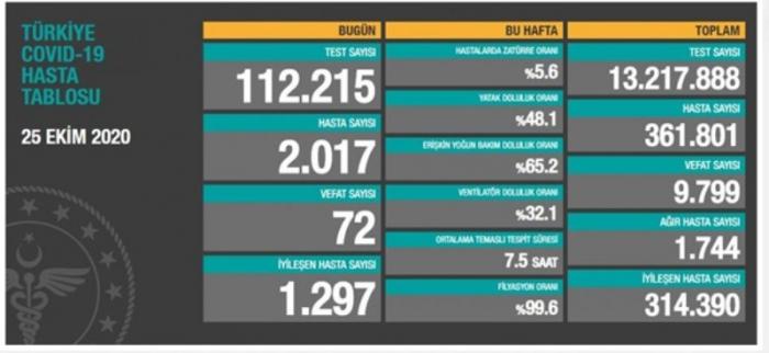 Türkiyədə bugünkü yoluxma və ölü sayı açıqlandı