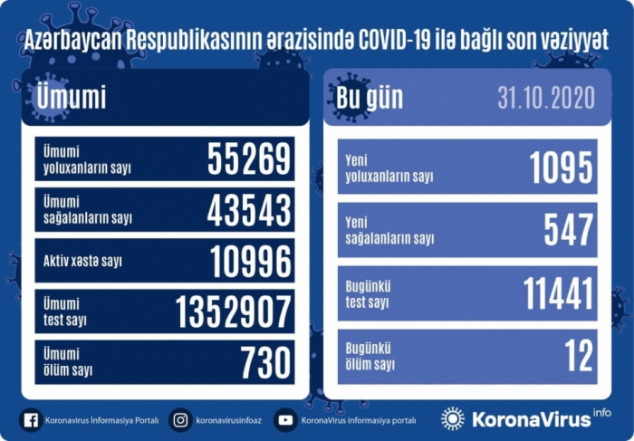 Daha 12 nəfər koronavirusdan öldü -  1095 yeni yoluxma