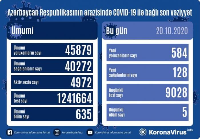 أصيب 584 شخصًا آخر بـ COVID-19 في أذربيجان